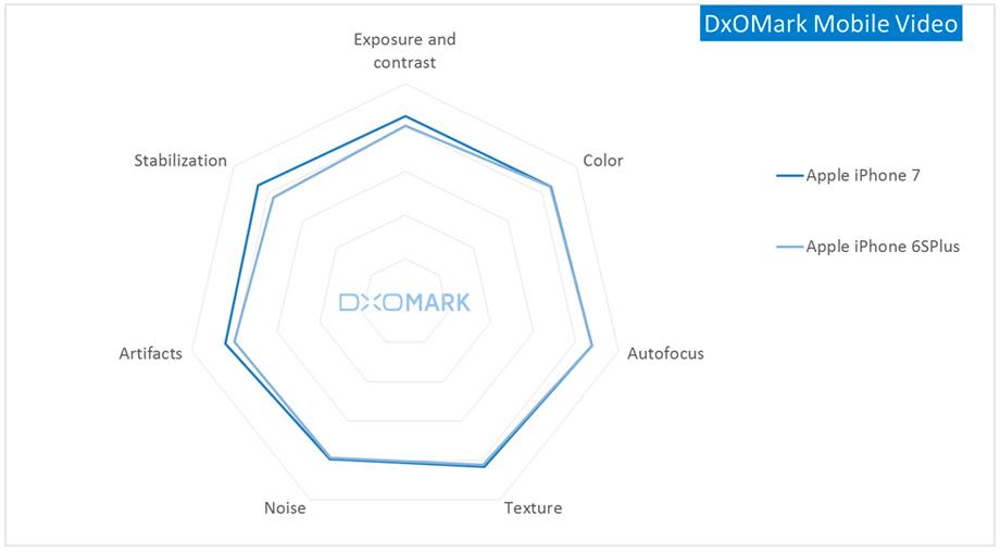 DxOMark Mobile Video.