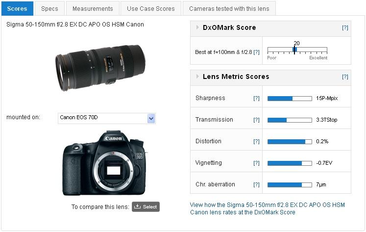 DxOMark - Sigma 50-150mm f-2.8 EX DC APO OS HSM Canon 2013-09-04 15-39-44