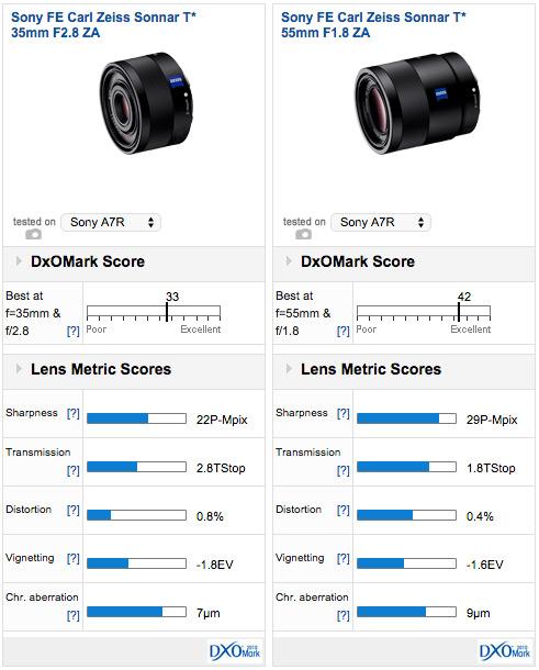 dxomark_scores