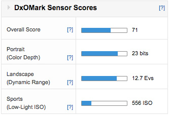 GX7-scores