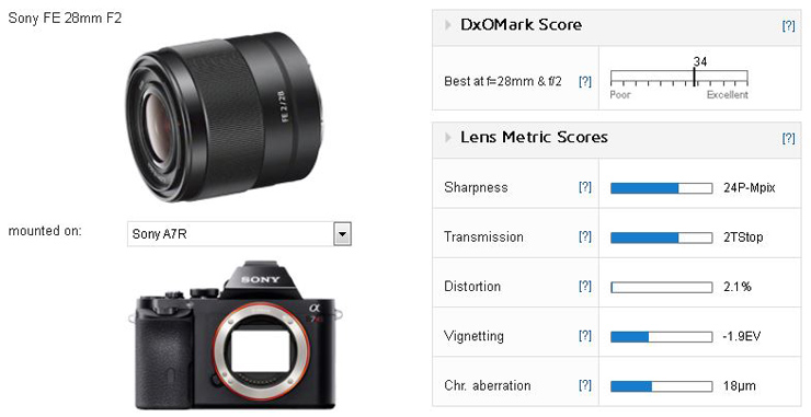 Sony FE 28mm F2 lens review: Wide-angle prime with top results - DxOMark