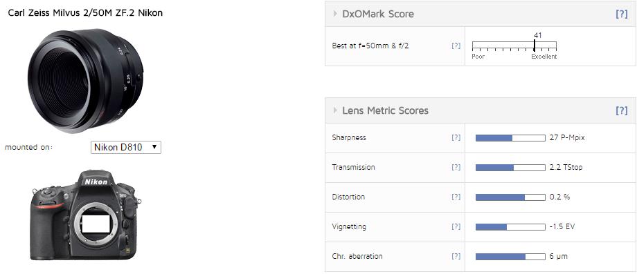 Zeiss Milvus 2/50M DxOMark review (Image Quality Evaluation)
