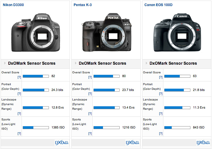Pentax K-S1 Preview: Pentax lights the way with new entry-level DSLR ...