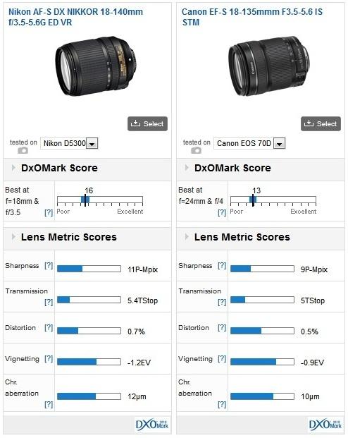 Best lenses for the Nikon D5300: Part 1 - concise overview