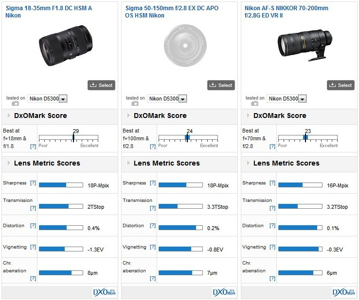 Best Lenses For The Nikon D5300 Part 1 Concise Overview Of Primes And Zooms