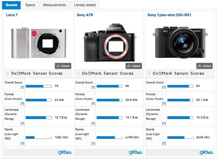 Leica_T__Sony_a7R__Sony_RX1