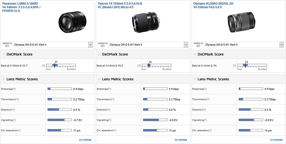 Best super-zoom: Panasonic LUMIX G VARIO 14-140mm f/3.5-5.6 ASPH OIS