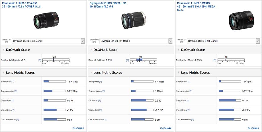 Best telephoto zoom: Panasonic Lumix G X Vario 35-100mm f/2.8 POWER OIS
