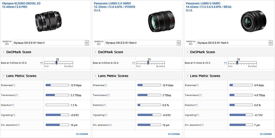 Best standard zoom: Olympus M.Zuiko Digital ED 12-40mm f/2.8