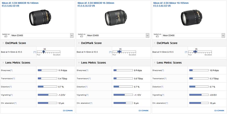 Best super-zoom: Nikon 18-140mm f/3.5-5.6G ED VR