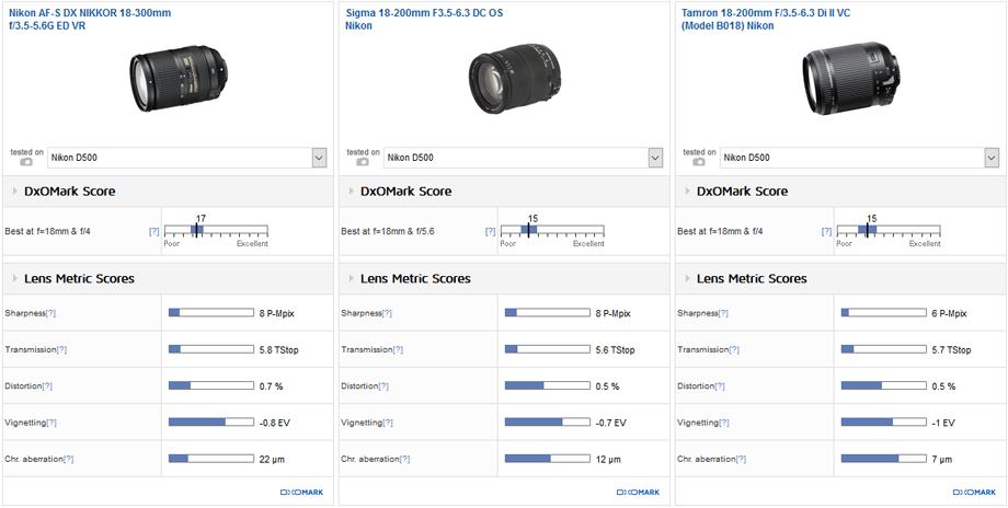 Best DX super-zoom: Nikon 18-300mm f/3.5-6.3G ED VR