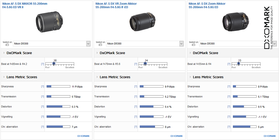 Nikon 55-200mm f/4-5.6G ED VR II vs. Nikon 55-200mm f/4-5.6G IF-ED vs. Nikon 55-200mm f/4-5.6G ED