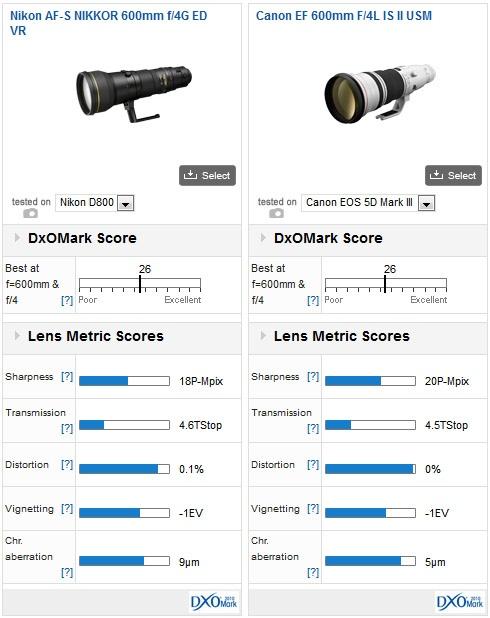 Nikon AF-S Nikkor 600mm - Versus