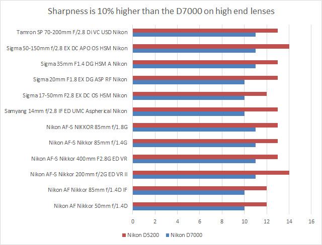 nikon-d5200-lens-recommendation-chart-1