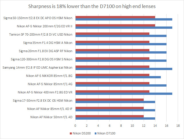 nikon-d5200-lens-recommendation-chart-2