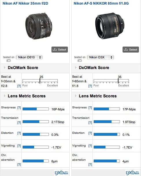 Nikon scores