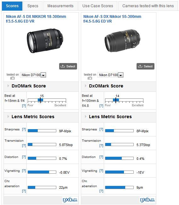 Nikon_18-300--55-300