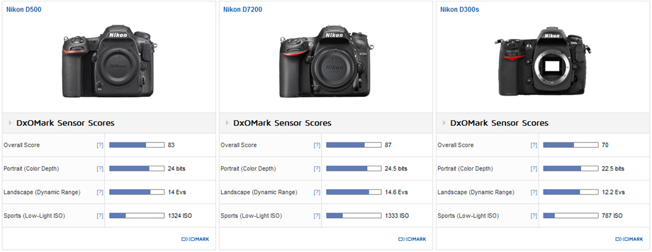 Nikon D500 sensor review: Performance redefined - DxOMark