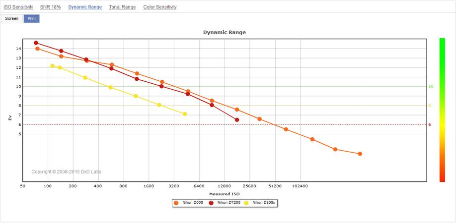 Nikon_D500__D7200__D300s__Dynamic_Range__920