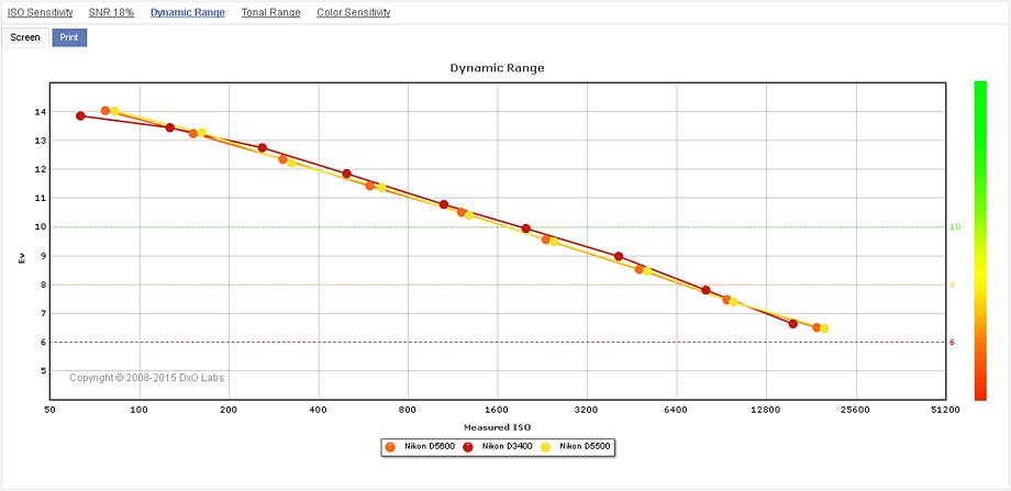 Comparison 1: Nikon D5600 vs. Nikon D3400 vs. Nikon D5500