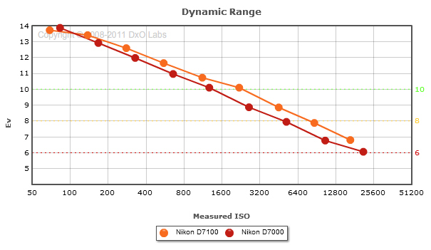 Nikon_D7100_dynamic2
