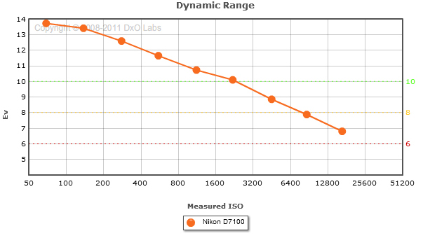 Nikon_D7100_DynamicRange