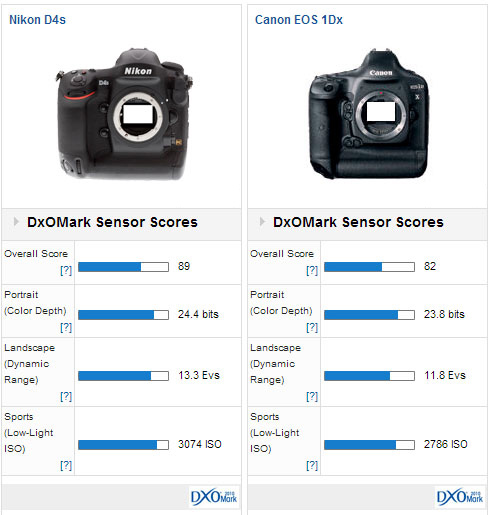 Nikon D4s sensor review: Master of Darkness? - DxOMark
