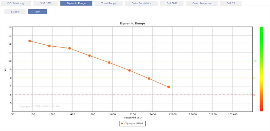 Olympus PEN-F Measurement: Top-ranked MTF sensor