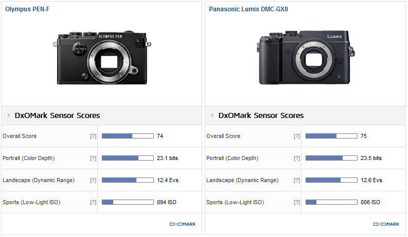 Olympus PEN-F Sensor Review: Style and substance - DxOMark