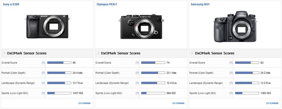 PEN-F vs. Sony A6300 vs. Samsung NX-1