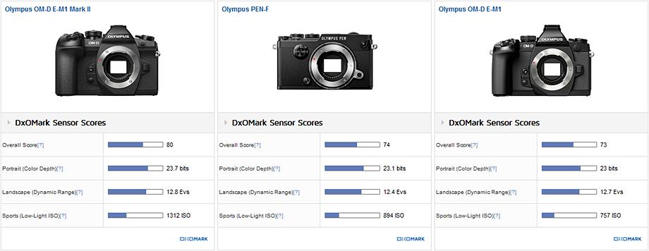 Olympus OM-D E-M1 Mark II vs Olympus PEN-F vs Olympus OM-D E-M1