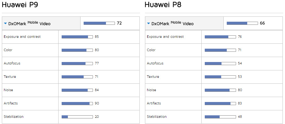 Huawei P9 vs. Huawei P8 video scores