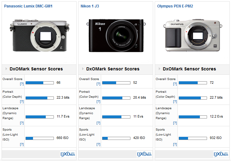 Panasonic GM1 vs Nikon 1 J3 vs Olympus E-PM2
