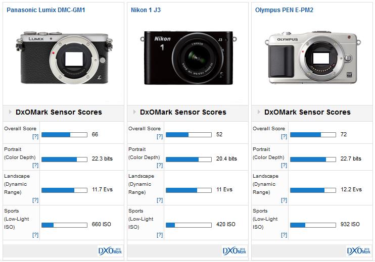 Panasonic GM1 vs Nikon 1 J3 vs Olympus E-PM2