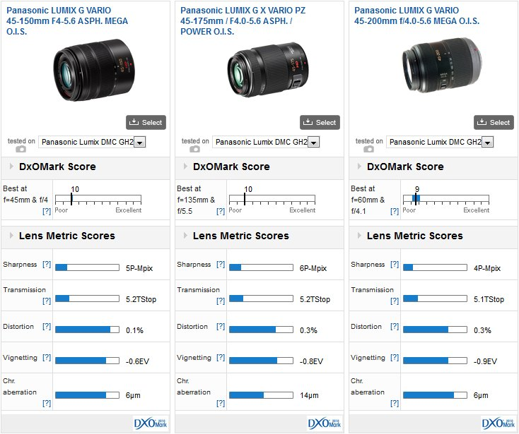 Panasonic-Lumix-G-Vario-45-150mm-45-200mm-f4-5.6-comp1