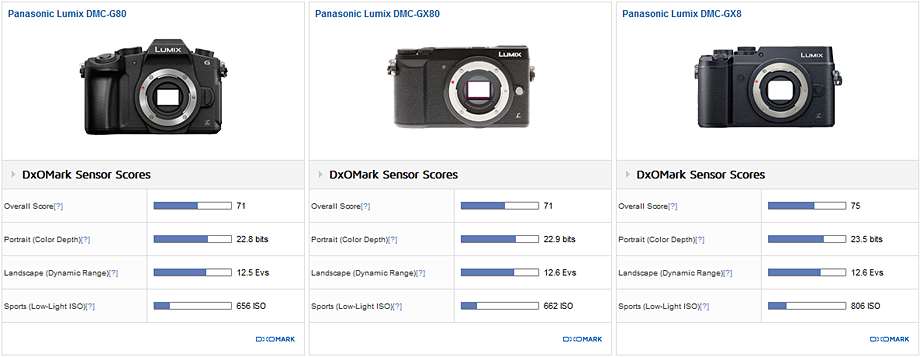 Panasonic Lumix DMC-G80 vs Panasonic Lumix DMC-GX80 vs Panasonic Lumix DMC-GX8: Equivalent sensor performance