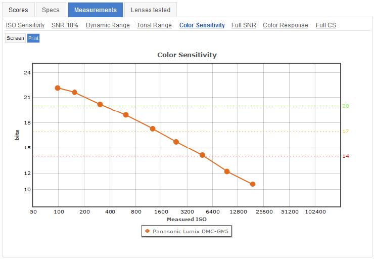 Panasonic_GM5__Colour_Sencitivity