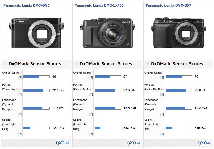 Panasonic_GM5__LX100__GX7__Score