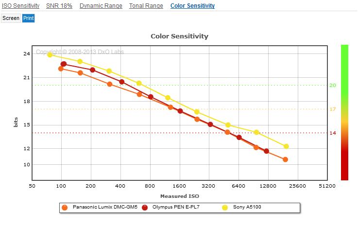 Panasonic_GM5__Olympus_E-PL7__Sony_A5100__Colour_sensitivity