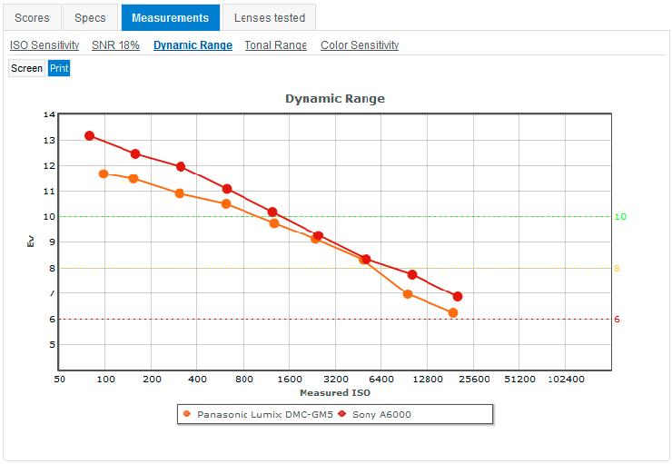 Panasonic_GM5__Sony_A6000__Dynamic_Range