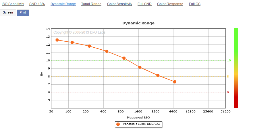 Panasonic_GX8__Dynamic_Range