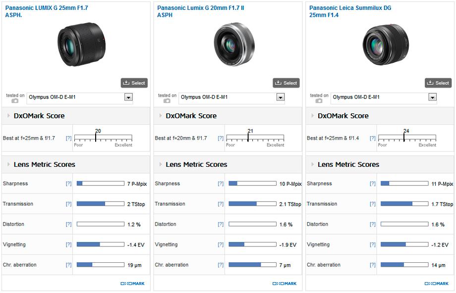Panasonic_Lumix_25mm_F17__20mm_F17_II__25mm_F14__920