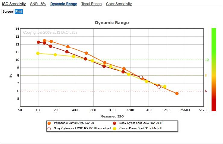 Panasonic_LX100__Sony_RX100_III__Canon_G1_X_MII__Dynamic_Range