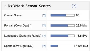 Pentax K3_II_scores