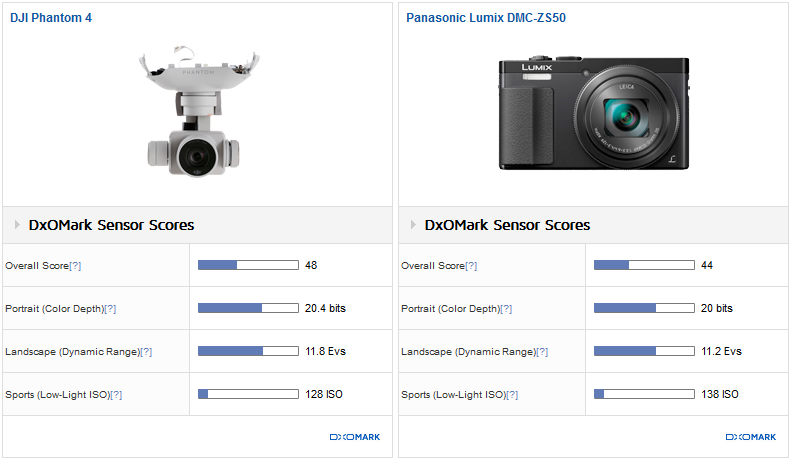 DJI Phantom 4 vs Panasonic Lumix DMC-ZS50: Good Dynamic and color depth for low ISO