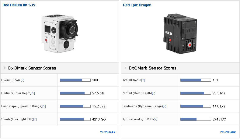 RED Helium 8K DxOMark Sensor Score: 108 — A new all-time-high score ...