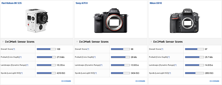 In-depth analysis: RED Helium versus the best full-frame sensors