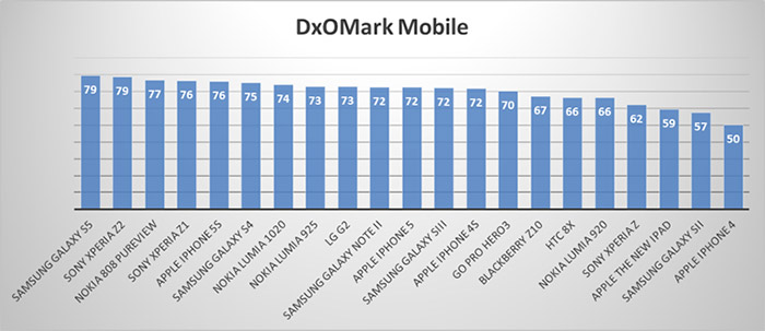 samsung-s5-dxomark-rating