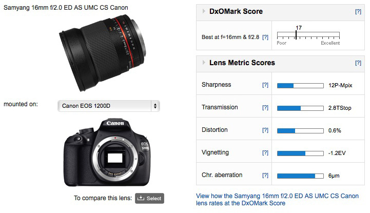 Best lenses for the Canon EOS Rebel T5 / 1200D: Best performing ...