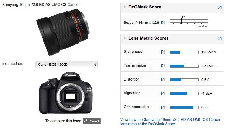 Best lenses for the Canon EOS Rebel T5 / 1200D: Best